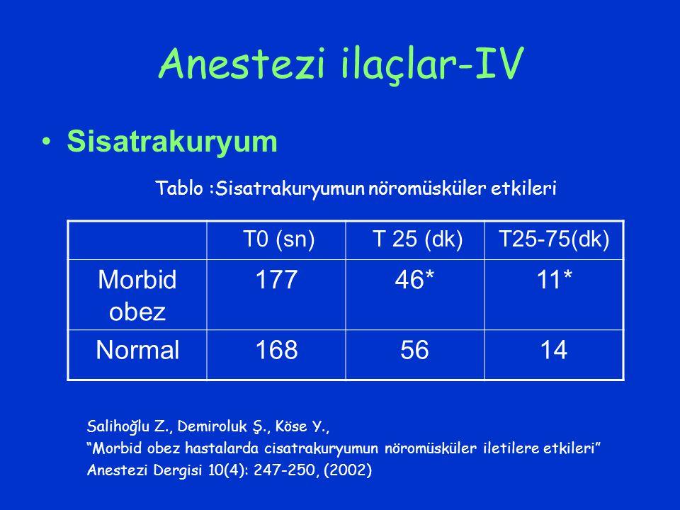 Anestezi ilaçlar-IV Sisatrakuryum T0 (sn) T 25 (dk)T25-75(dk) Morbid obez 17746*11* Normal1685614 Tablo :Sisatrakuryumun nöromüsküler etkileri Salihoğ