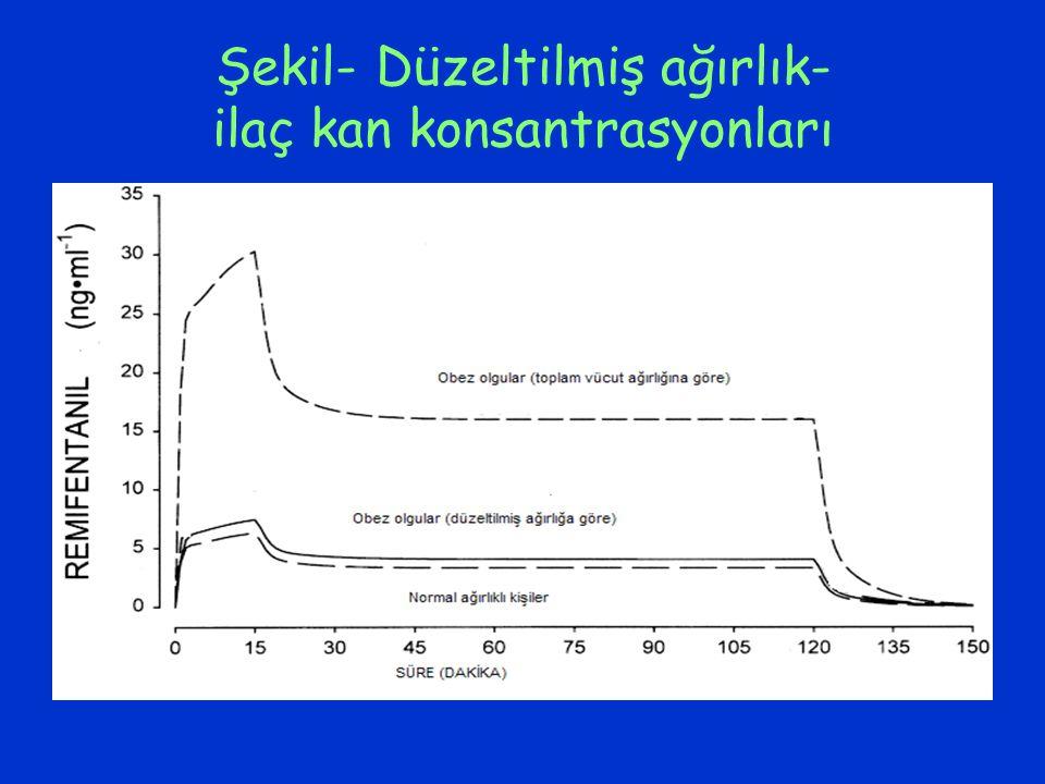 Şekil- Düzeltilmiş ağırlık- ilaç kan konsantrasyonları