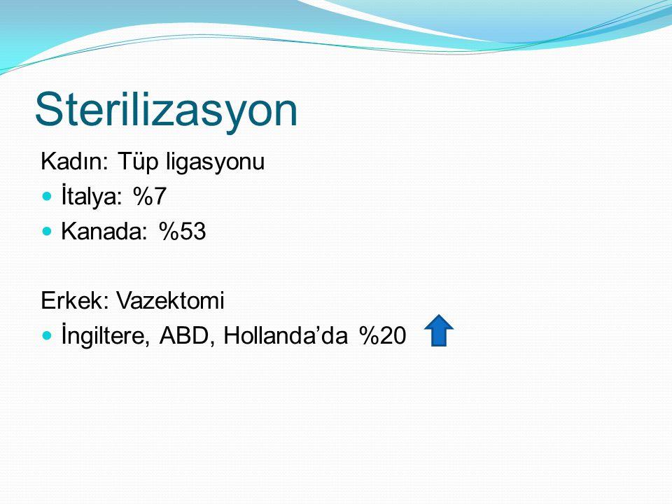 Sterilizasyon Kadın: Tüp ligasyonu İtalya: %7 Kanada: %53 Erkek: Vazektomi İngiltere, ABD, Hollanda'da %20