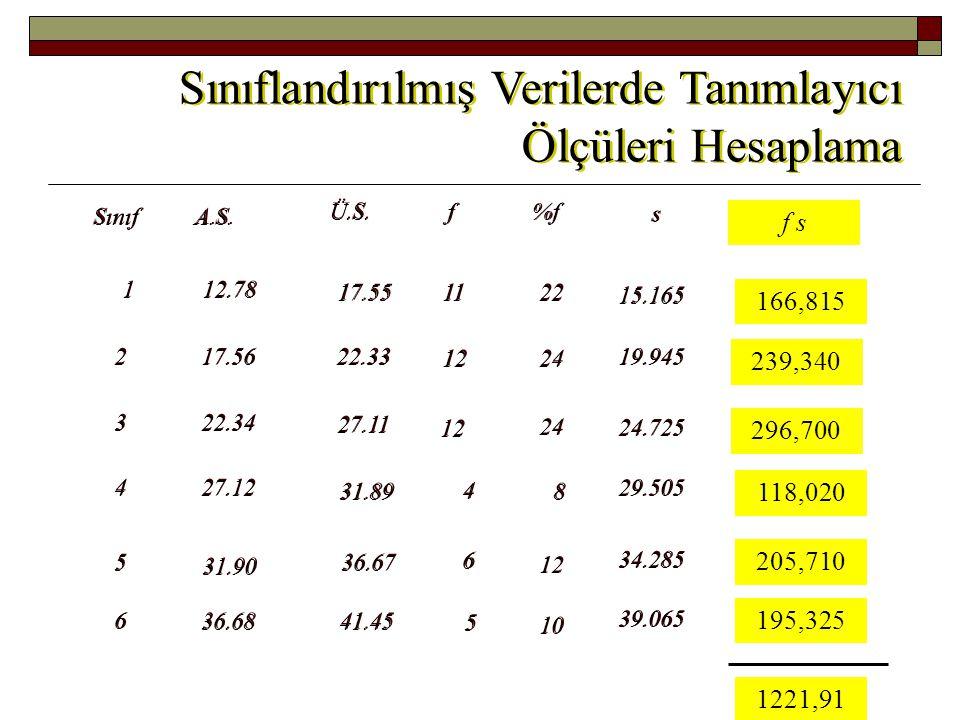 Sınıflandırılmamış veriden hesaplanan a. ortalama = 24,893