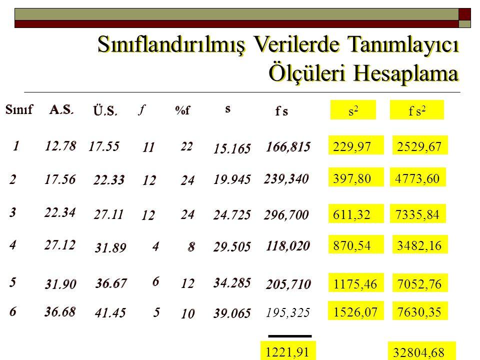 Sınıflandırılmış Verilerde Tanımlayıcı Ölçüleri Hesaplama Standart Sapmanın Hesaplanması Sınıflandırılmamış veriden hesaplanan s.sapma= 7,61