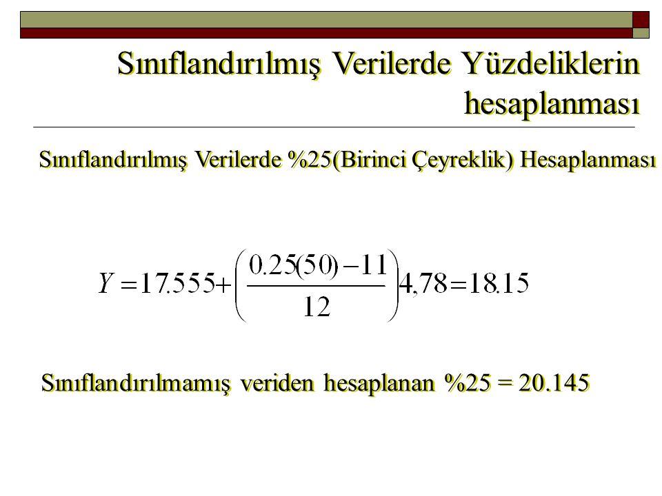 SAD 17,555 22,335 27,115 31,895 36,675 DDAS 11 23 35 39 45 P = 0.5 n = 50 c = 4,78 L y 1 1 2 2 3 3 4 4 5 5 6 6 Sınıf A.S.
