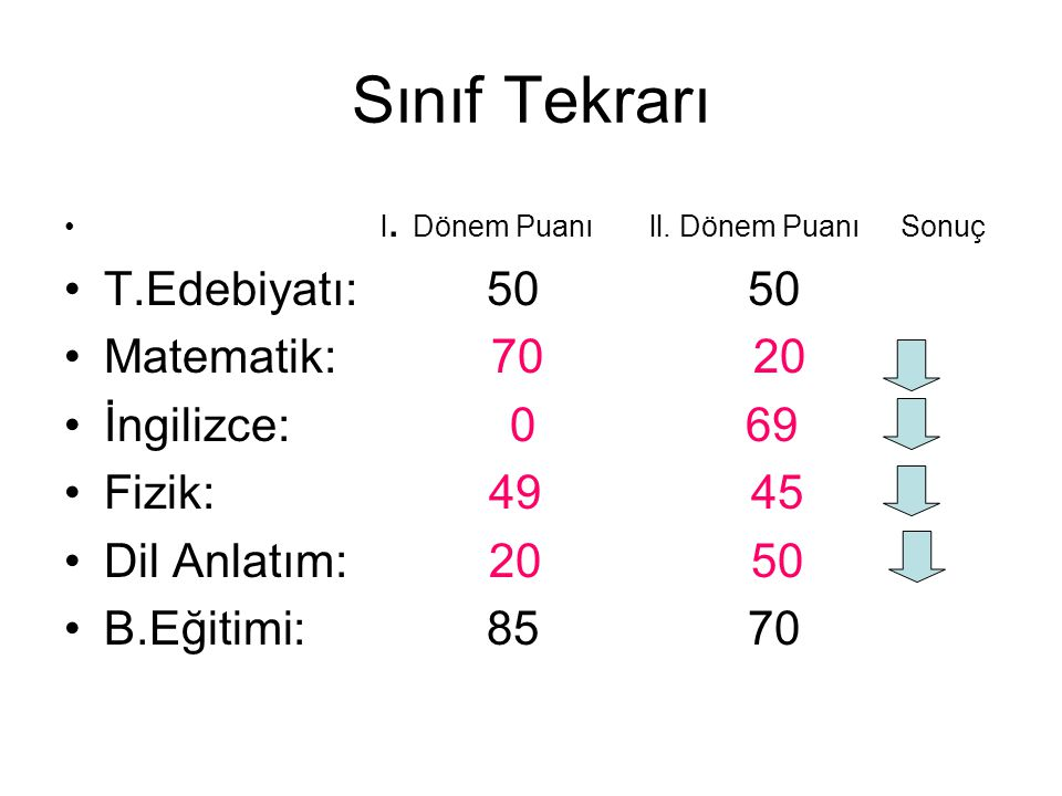 Sınıf Tekrarı l. Dönem Puanı ll. Dönem Puanı Sonuç T.Edebiyatı: 50 50 Matematik: 70 20 İngilizce: 0 69 Fizik: 49 45 Dil Anlatım: 20 50 B.Eğitimi: 85 7