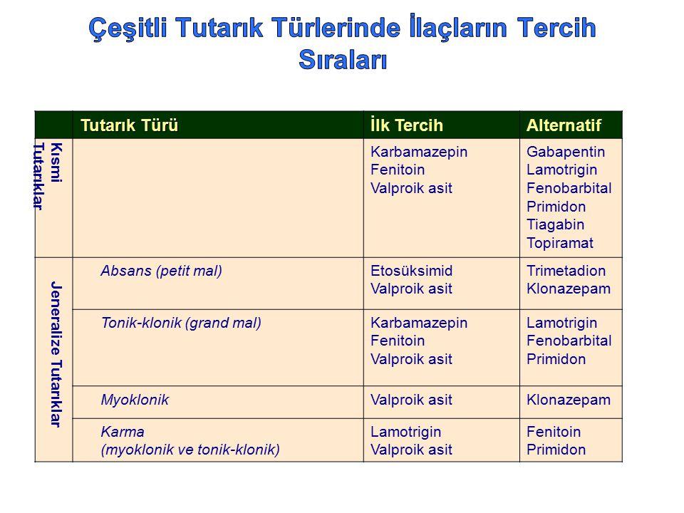 Tutarık Türü İlk TercihAlternatif KısmiTutarıklar Karbamazepin Fenitoin Valproik asit Gabapentin Lamotrigin Fenobarbital Primidon Tiagabin Topiramat J