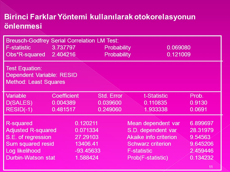 (Kar t – Kar t-1 ) = b 1 + b 2 (Satış t – Satış t-1 ) + v t Dependent Variable: (Kar t – Kar t-1 ) Method: Least Squares Sample(adjusted): 1975 1994 I