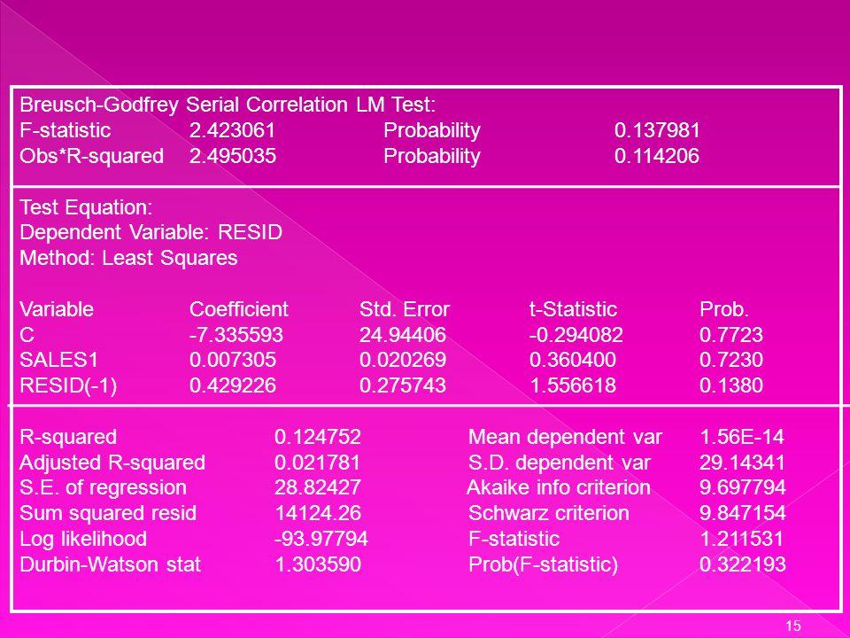 14 Dependent Variable: (Kar t – pKar t-1 ) Method: Least Squares Sample(adjusted): 1975 1994 Included observations: 20 after adjusting endpoints Varia