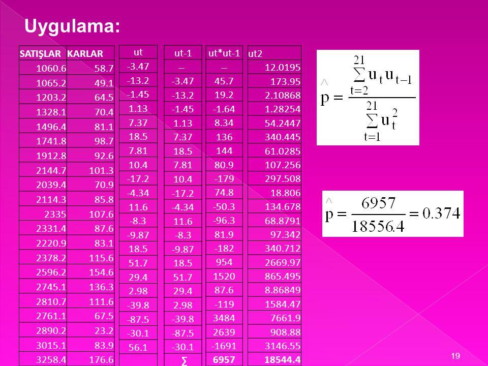 18 Tekrarlı İki Aşamalı Cochrane – Orcut Yöntemi 1.Aşama: (1) nolu denklem EKKY ile tahminlenip u t örnek hata terimleri hesanır ve p değeri tahminlenir: 2.Aşama: p değeri Genelleştirilmiş fark denkleminde yerine konur.