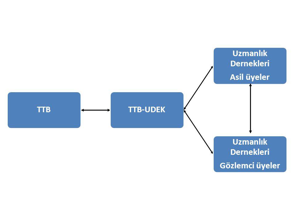 TTBTTB-UDEK Uzmanlık Dernekleri Asil üyeler Uzmanlık Dernekleri Gözlemci üyeler