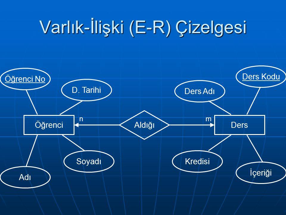 Varlık-İlişki (E-R) Çizelgesi ÖğrenciDers Aldığı nm Ders Kodu Ders Adı Kredisi İçeriği Öğrenci No Adı Soyadı D. Tarihi