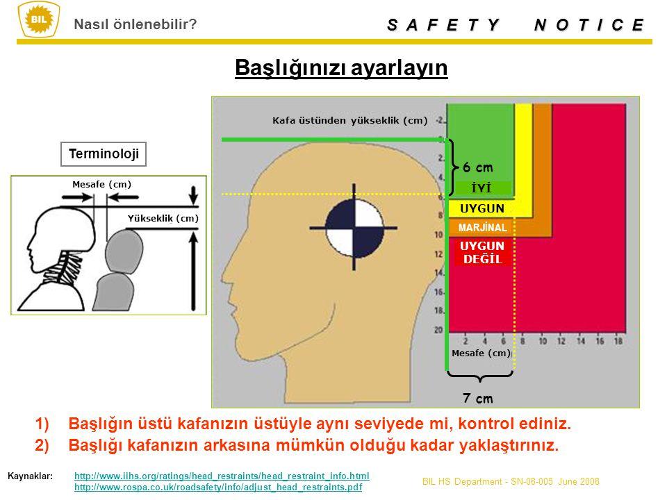 S A F E T Y N O T I C E BIL HS Department - SN-08-005 June 2008 Kaynak: http://www.rospa.co.uk/roadsafety/info/adjust_head_restraints.pdfhttp://www.rospa.co.uk/roadsafety/info/adjust_head_restraints.pdf Nasıl önlenir.