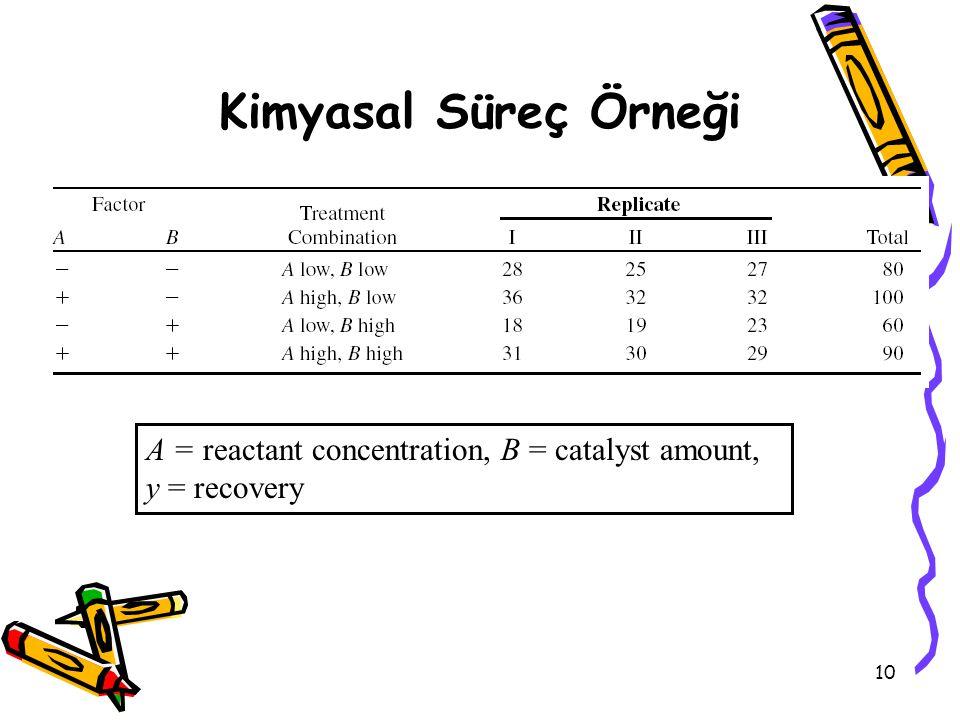10 Kimyasal Süreç Örneği A = reactant concentration, B = catalyst amount, y = recovery