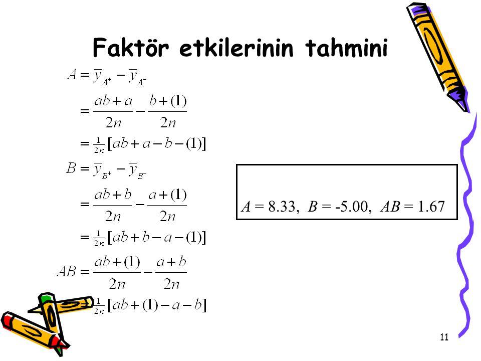 11 Faktör etkilerinin tahmini A = 8.33, B = -5.00, AB = 1.67