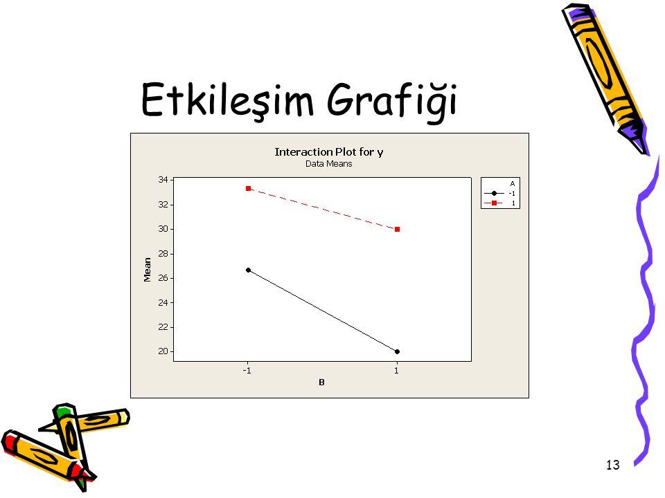 13 Etkileşim Grafiği