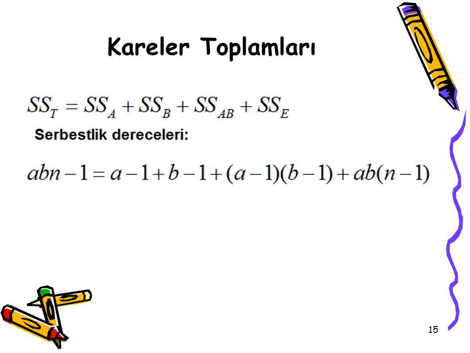 15 Kareler Toplamları
