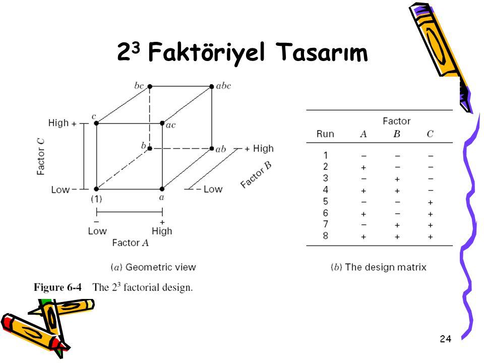 24 2 3 Faktöriyel Tasarım