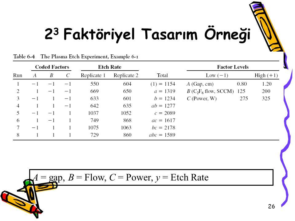 26 2 3 Faktöriyel Tasarım Örneği A = gap, B = Flow, C = Power, y = Etch Rate