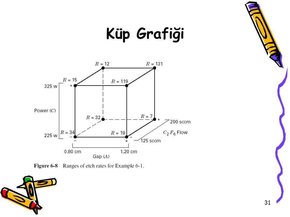 31 Küp Grafiği