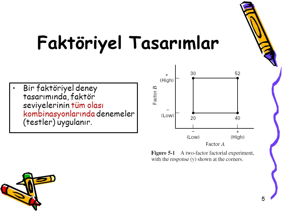 5 Faktöriyel Tasarımlar Bir faktöriyel deney tasarımında, faktör seviyelerinin tüm olası kombinasyonlarında denemeler (testler) uygulanır.
