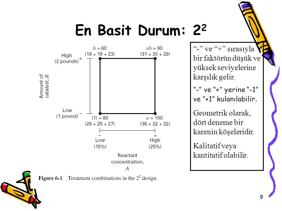 """9 En Basit Durum: 2 2 """"-"""" ve """"+"""" sırasıyla bir faktörün düşük ve yüksek seviyelerine karşılık gelir. """"-"""" ve """"+"""" yerine """"-1"""" ve """"+1"""" kulanılabilir. Geo"""