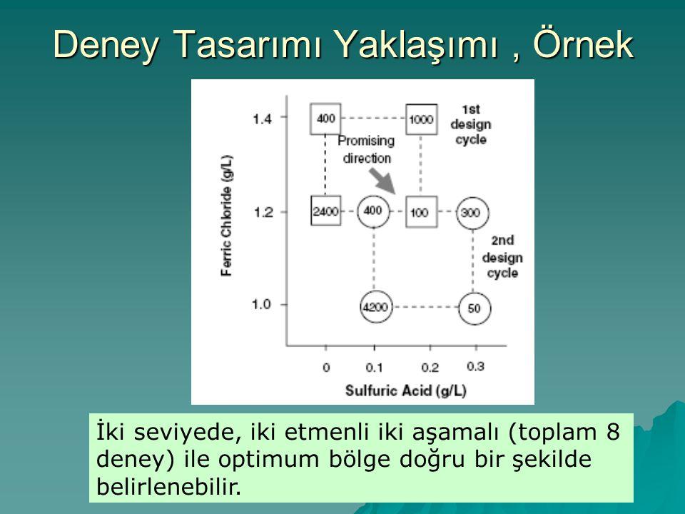 Deney Tasarımı Yaklaşımı, Örnek İki seviyede, iki etmenli iki aşamalı (toplam 8 deney) ile optimum bölge doğru bir şekilde belirlenebilir.