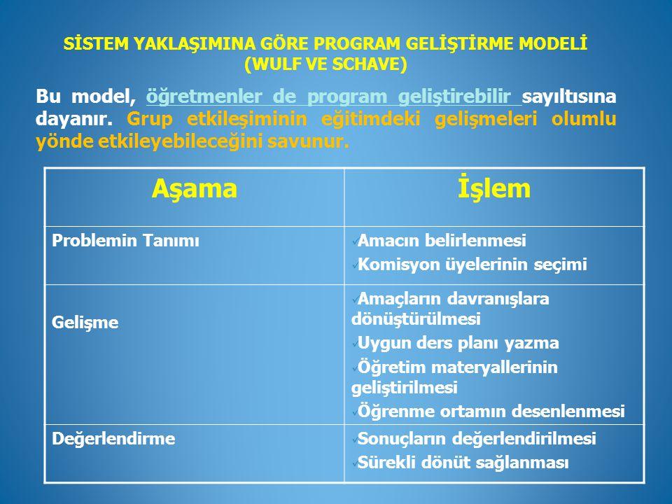 SİSTEM YAKLAŞIMINA GÖRE PROGRAM GELİŞTİRME MODELİ (WULF VE SCHAVE) Bu model, öğretmenler de program geliştirebilir sayıltısına dayanır. Grup etkileşim