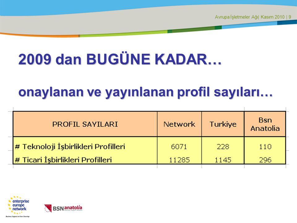 Avrupa İşletmeler Ağı| Kasım 2010 | 9 2009 dan BUGÜNE KADAR… onaylanan ve yayınlanan profil sayıları…