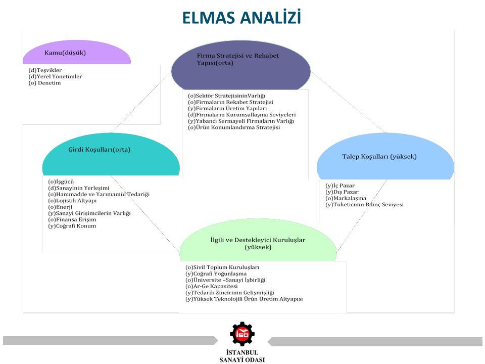 ELMAS ANALİZİ