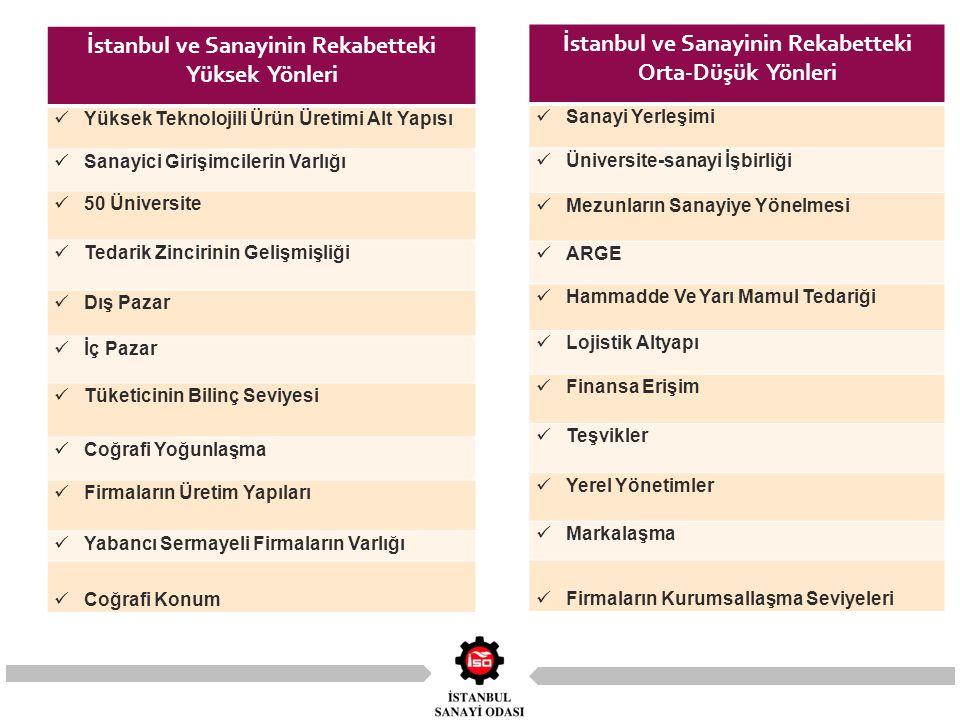 İstanbul ve Sanayinin Rekabetteki Yüksek Yönleri Yüksek Teknolojili Ürün Üretimi Alt Yapısı Sanayici Girişimcilerin Varlığı 50 Üniversite Tedarik Zincirinin Gelişmişliği Dış Pazar İç Pazar Tüketicinin Bilinç Seviyesi Coğrafi Yoğunlaşma Firmaların Üretim Yapıları Yabancı Sermayeli Firmaların Varlığı Coğrafi Konum İstanbul ve Sanayinin Rekabetteki Orta-Düşük Yönleri Sanayi Yerleşimi Üniversite-sanayi İşbirliği Mezunların Sanayiye Yönelmesi ARGE Hammadde Ve Yarı Mamul Tedariği Lojistik Altyapı Finansa Erişim Teşvikler Yerel Yönetimler Markalaşma Firmaların Kurumsallaşma Seviyeleri