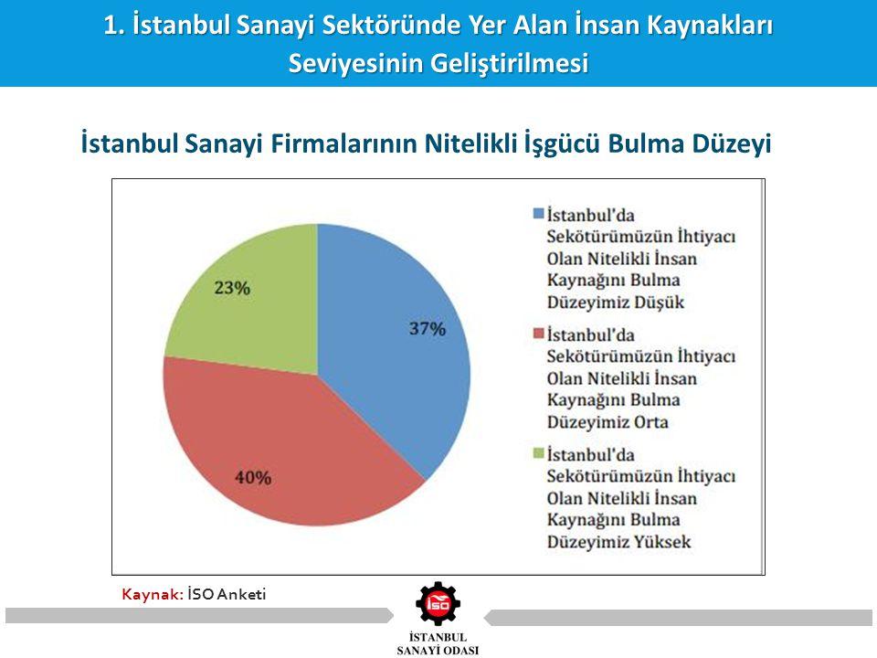1. İstanbul Sanayi Sektöründe Yer Alan İnsan Kaynakları Seviyesinin Geliştirilmesi İstanbul Sanayi Firmalarının Nitelikli İşgücü Bulma Düzeyi Kaynak: