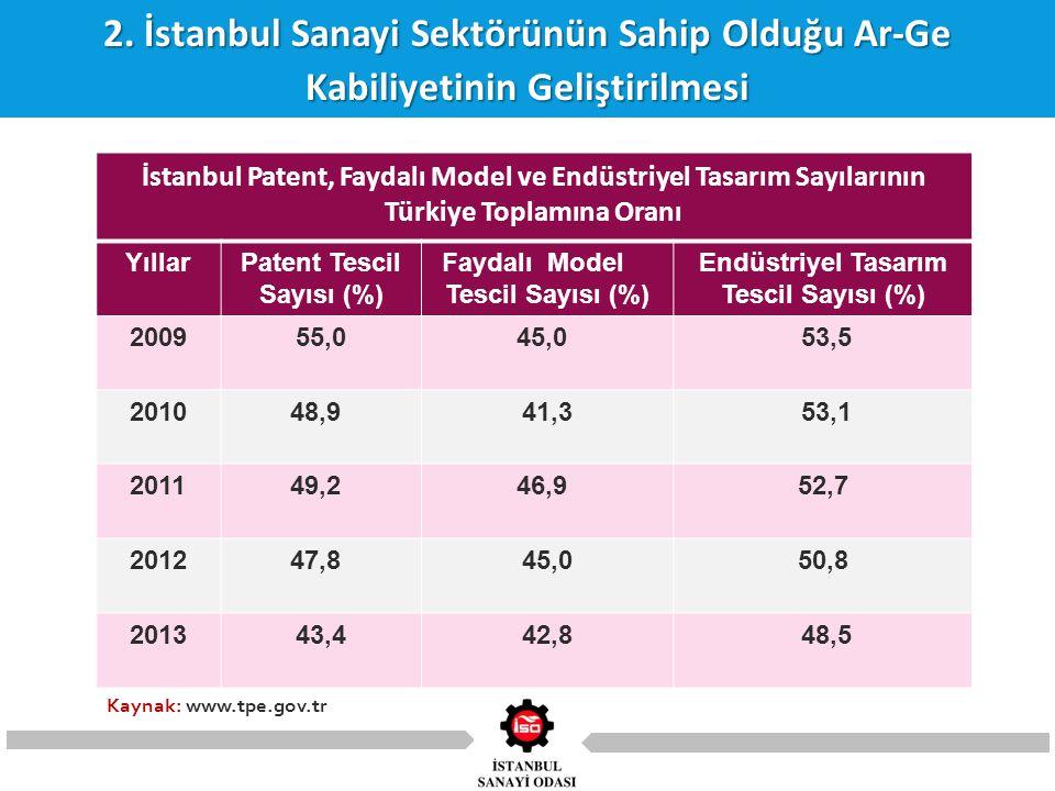 2. İstanbul Sanayi Sektörünün Sahip Olduğu Ar-Ge Kabiliyetinin Geliştirilmesi İstanbul Patent, Faydalı Model ve Endüstriyel Tasarım Sayılarının Türkiy