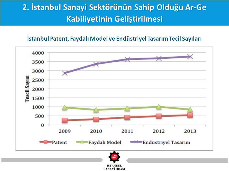 2. İstanbul Sanayi Sektörünün Sahip Olduğu Ar-Ge Kabiliyetinin Geliştirilmesi İstanbul Patent, Faydalı Model ve Endüstriyel Tasarım Tecil Sayıları