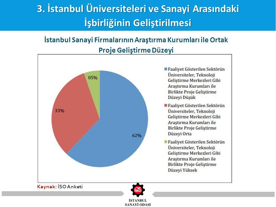 3. İstanbul Üniversiteleri ve Sanayi Arasındaki İşbirliğinin Geliştirilmesi İstanbul Sanayi Firmalarının Araştırma Kurumları ile Ortak Proje Geliştirm