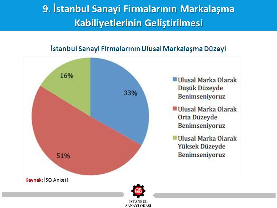 9. İstanbul Sanayi Firmalarının Markalaşma Kabiliyetlerinin Geliştirilmesi İstanbul Sanayi Firmalarının Ulusal Markalaşma Düzeyi Kaynak: İSO Anketi