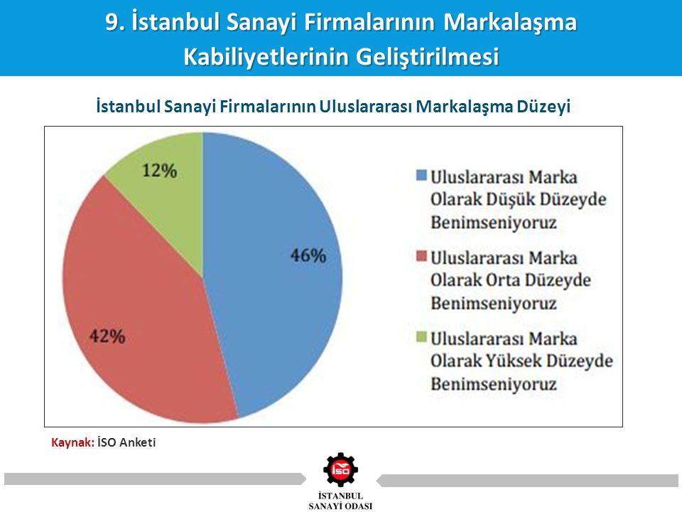 9. İstanbul Sanayi Firmalarının Markalaşma Kabiliyetlerinin Geliştirilmesi İstanbul Sanayi Firmalarının Uluslararası Markalaşma Düzeyi Kaynak: İSO Ank