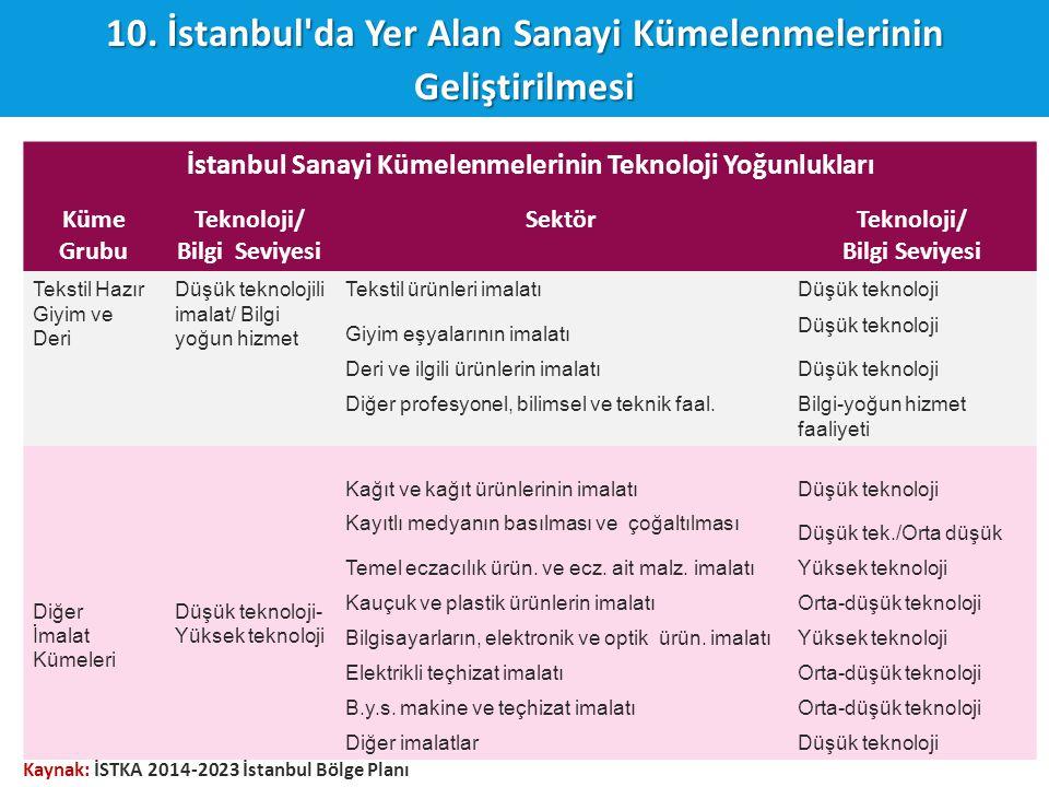 10. İstanbul'da Yer Alan Sanayi Kümelenmelerinin Geliştirilmesi İstanbul Sanayi Kümelenmelerinin Teknoloji Yoğunlukları Küme Grubu Teknoloji/ Bilgi Se