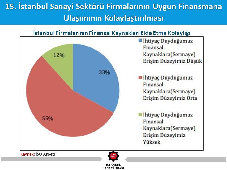 15. İstanbul Sanayi Sektörü Firmalarının Uygun Finansmana Ulaşımının Kolaylaştırılması İstanbul Firmalarının Finansal Kaynakları Elde Etme Kolaylığı K