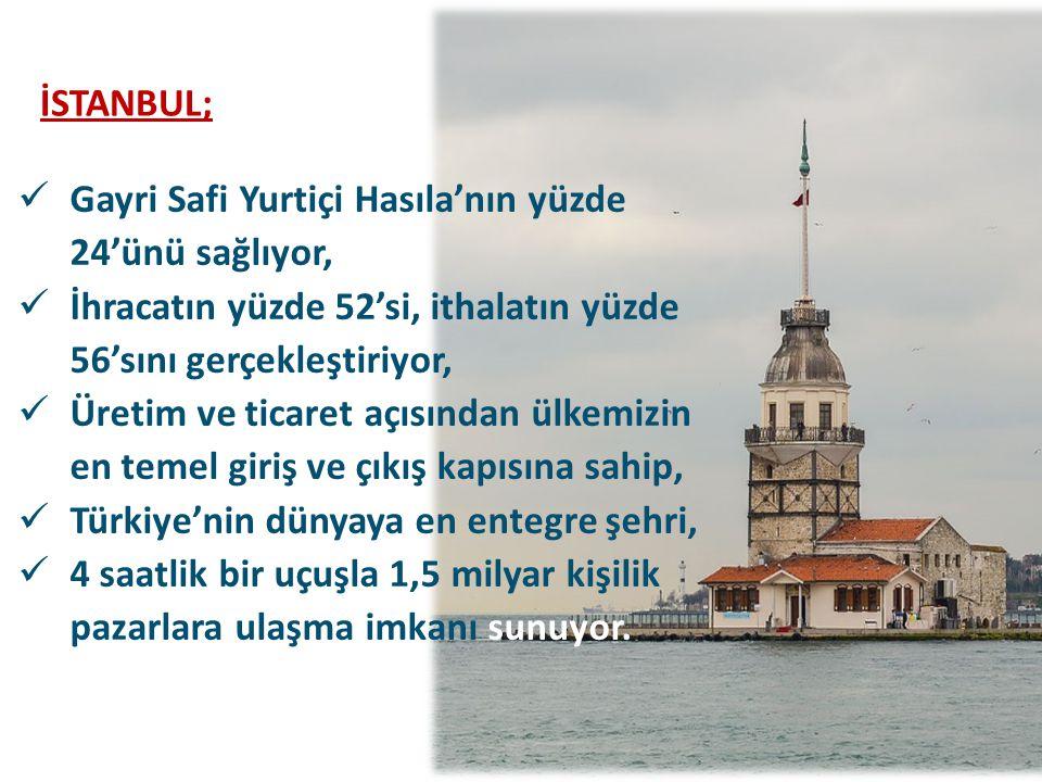 İSTANBUL; Gayri Safi Yurtiçi Hasıla'nın yüzde 24'ünü sağlıyor, İhracatın yüzde 52'si, ithalatın yüzde 56'sını gerçekleştiriyor, Üretim ve ticaret açısından ülkemizin en temel giriş ve çıkış kapısına sahip, Türkiye'nin dünyaya en entegre şehri, 4 saatlik bir uçuşla 1,5 milyar kişilik pazarlara ulaşma imkanı sunuyor.