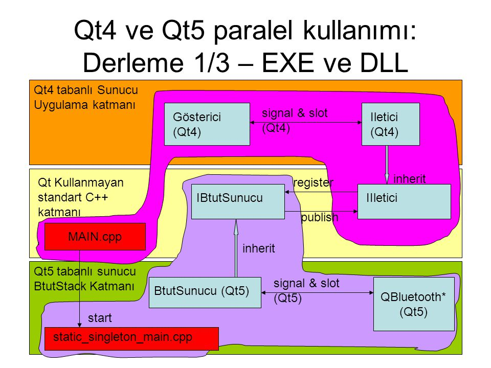Qt4 ve Qt5 paralel kullanımı: Derleme 1/3 – EXE ve DLL IBtutSunucu Qt Kullanmayan standart C++ katmanı Qt4 tabanlı Sunucu Uygulama katmanı Qt5 tabanlı sunucu BtutStack Katmanı IIletici Iletici (Qt4) BtutSunucu (Qt5) inherit register publish signal & slot (Qt4) Gösterici (Qt4) signal & slot (Qt5) QBluetooth* (Qt5) MAIN.cpp static_singleton_main.cpp start