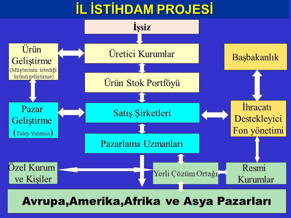 İL İSTİHDAM PROJESİ İşsiz Üretici Kurumlar Ürün Stok Portföyü Başbakanlık Satış Şirketleri Pazarlama Uzmanları Avrupa,Amerika,Afrika ve Asya Pazarları İhracatı Destekleyici Fon yönetimi Resmi Kurumlar Özel Kurum ve Kişiler Yerli Çözüm Ortağı Ürün Geliştirme (Müşterinin istediği ürünü geliştirme) Pazar Geliştirme ( Talep Yaratma )