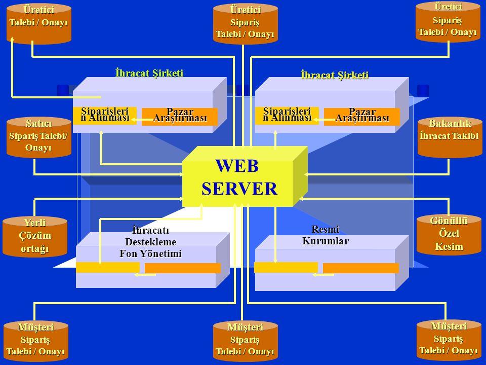 İhracat Şirketi Resmi Kurumlar İhracat Şirketi WEB SERVERÜretici Talebi / Onayı Satıcı Sipariş Talebi/ Onayı Yerli Çözüm ortağı MüşteriSipariş Talebi / Onayı ÜreticiSipariş MüşteriSipariş ÜreticiSipariş Bakanlık İhracat Takibi Gönüllü Özel Kesim MüşteriSipariş Talebi / Onayı İhracatı Destekleme Fon Yönetimi Siparişleri n Alınması Pazar Araştırması Siparişleri n Alınması Pazar Araştırması