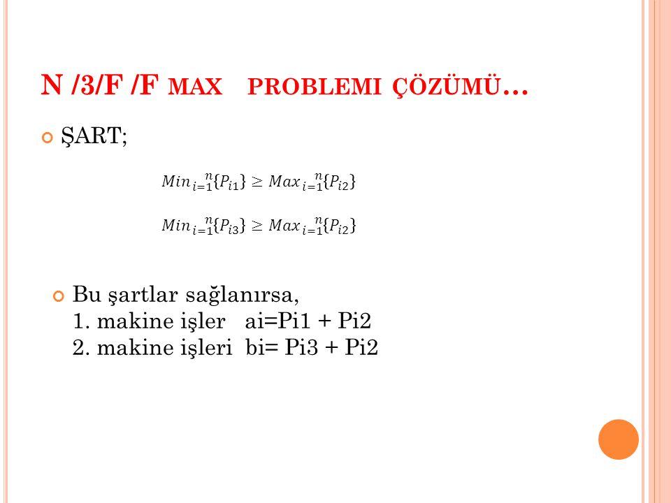 N /3/F /F MAX PROBLEMI ÇÖZÜMÜ … ŞART; Bu şartlar sağlanırsa, 1.