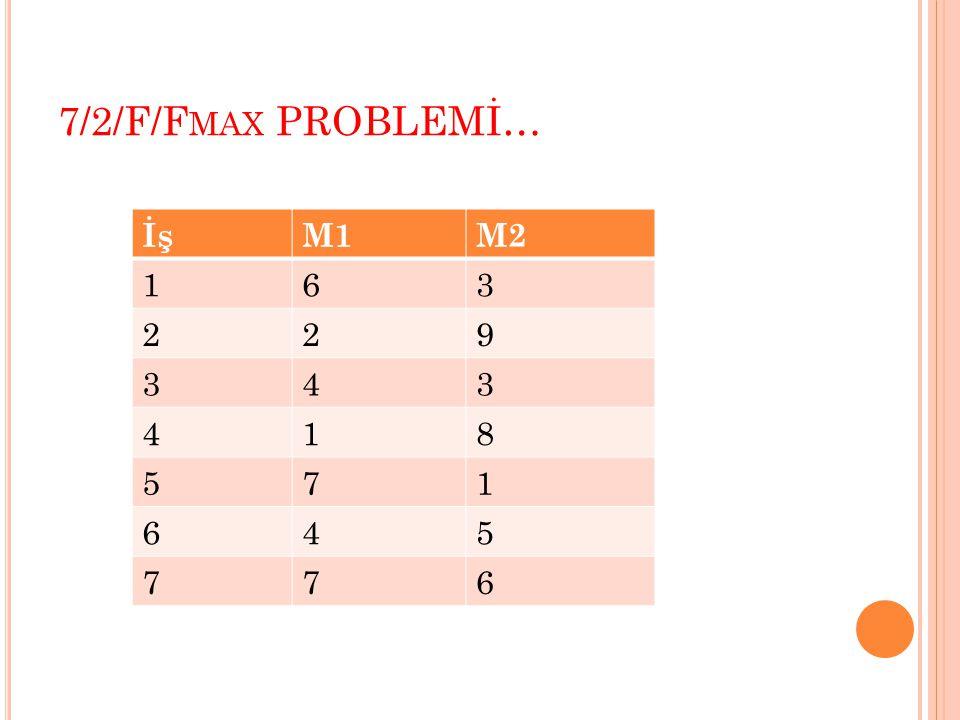 7/2/F/F MAX PROBLEMİ… İşM1M2 163 229 343 418 571 645 776