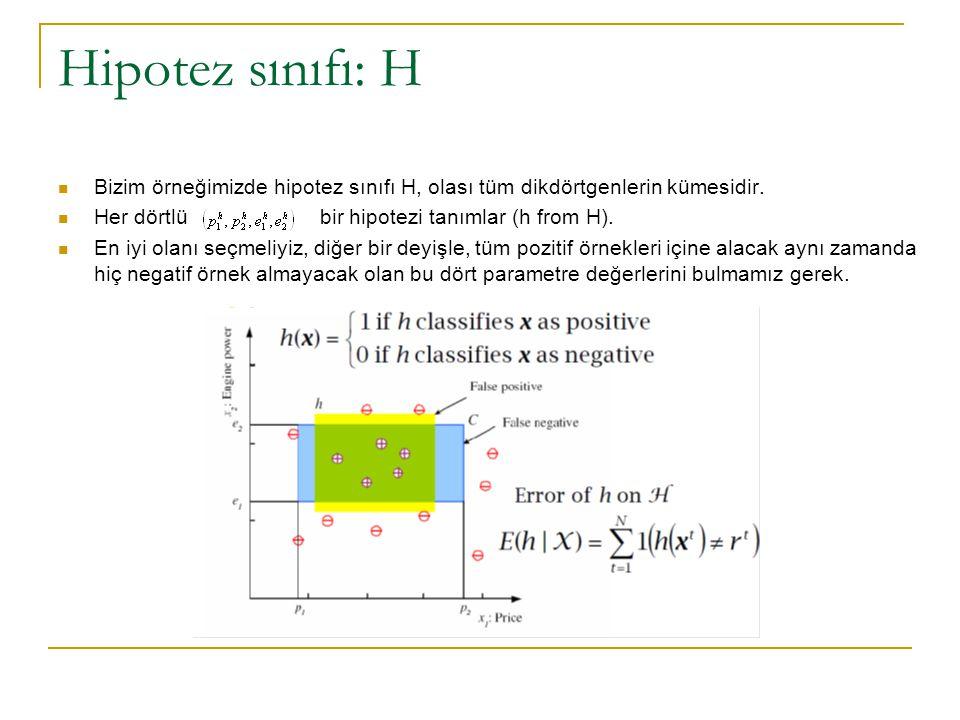 Hipotez sınıfı: H Bizim örneğimizde hipotez sınıfı H, olası tüm dikdörtgenlerin kümesidir. Her dörtlü bir hipotezi tanımlar (h from H). En iyi olanı s