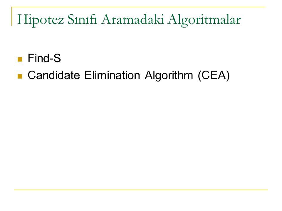 Hipotez Sınıfı Aramadaki Algoritmalar Find-S Candidate Elimination Algorithm (CEA)