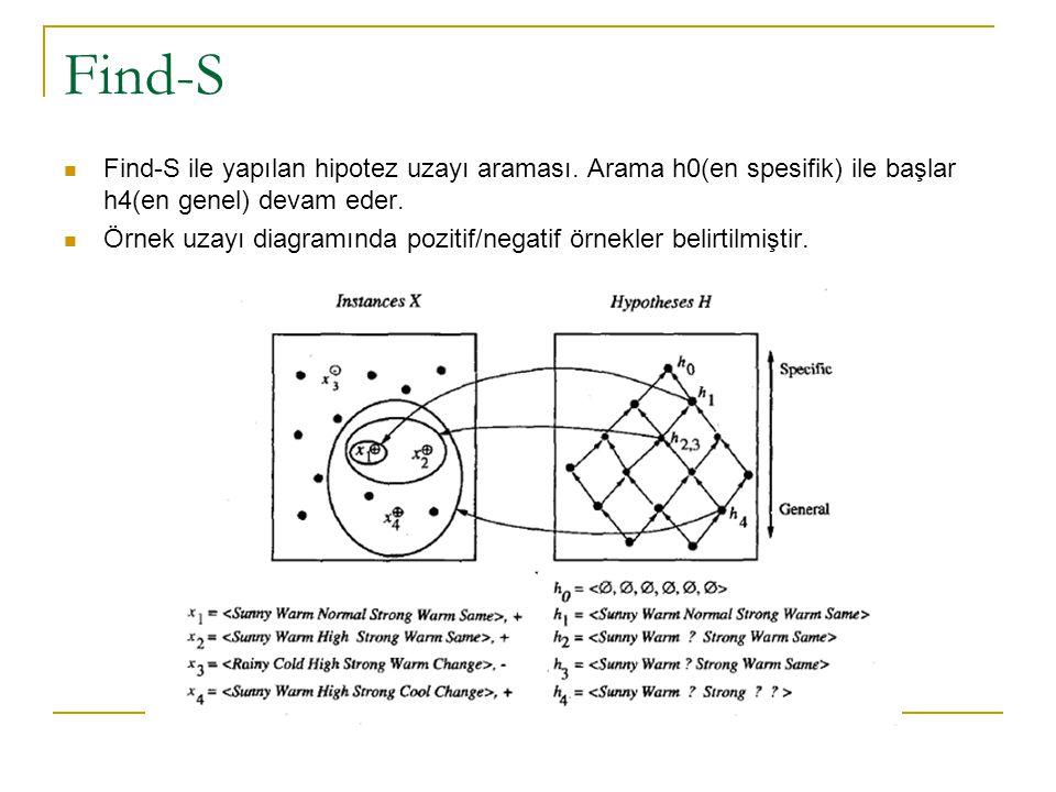 Find-S Find-S ile yapılan hipotez uzayı araması. Arama h0(en spesifik) ile başlar h4(en genel) devam eder. Örnek uzayı diagramında pozitif/negatif örn
