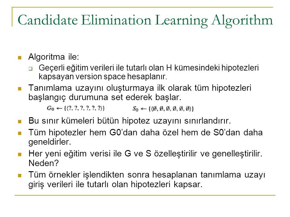 Candidate Elimination Learning Algorithm Algoritma ile:  Geçerli eğitim verileri ile tutarlı olan H kümesindeki hipotezleri kapsayan version space he