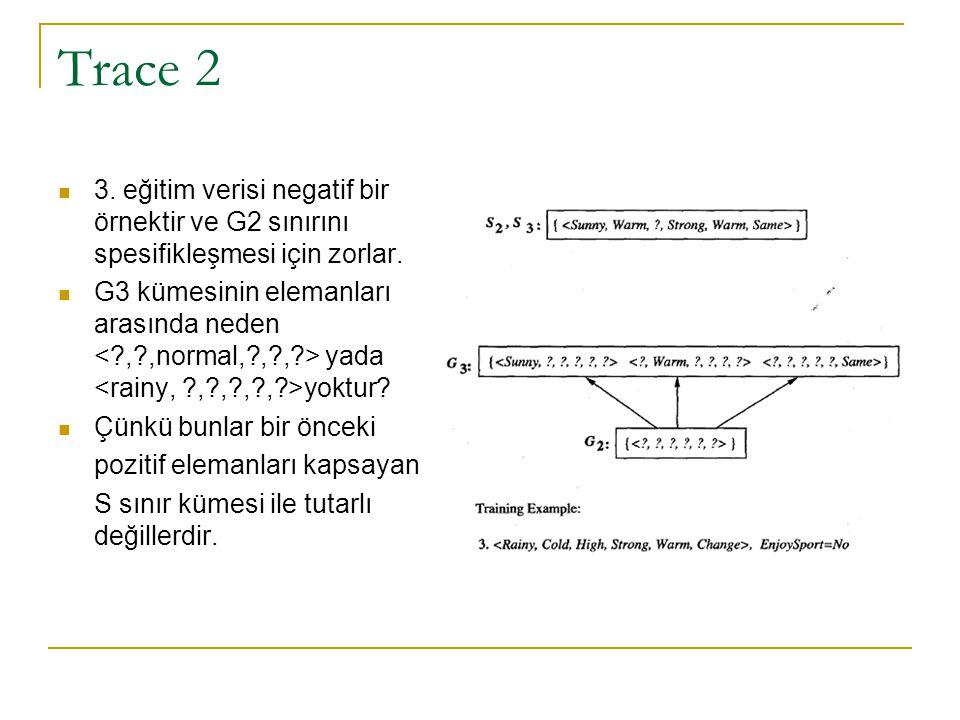 Trace 2 3. eğitim verisi negatif bir örnektir ve G2 sınırını spesifikleşmesi için zorlar. G3 kümesinin elemanları arasında neden yada yoktur? Çünkü bu