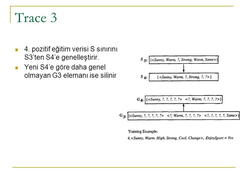 Trace 3 4. pozitif eğitim verisi S sınırını S3'ten S4'e genelleştirir. Yeni S4'e göre daha genel olmayan G3 elemanı ise silinir.