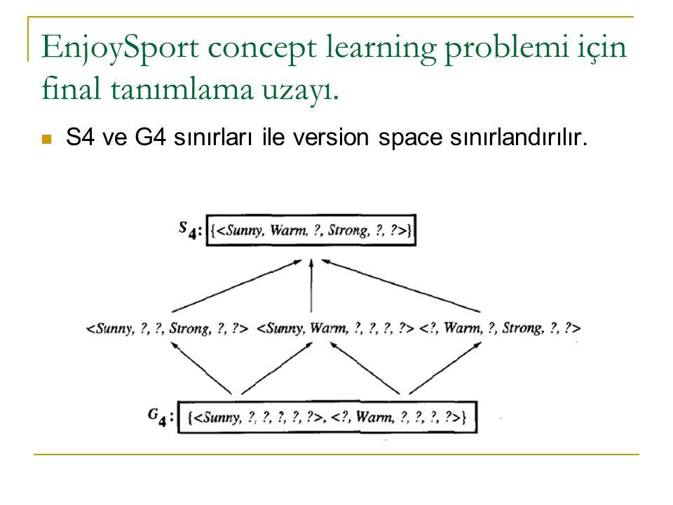 EnjoySport concept learning problemi için final tanımlama uzayı. S4 ve G4 sınırları ile version space sınırlandırılır.