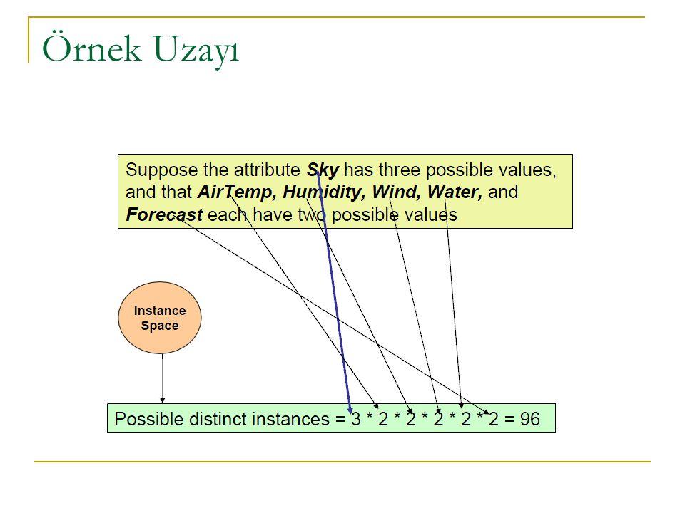 Find-S Dezavantajları H hipotezlerinden indirgenerek bulunan yeni hipotezler, D kümesi (tüm durumlar) ile tutarlı olduğu farz edilir.